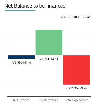 Net Balance to be Financed