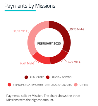 Grafic Payment by Mission