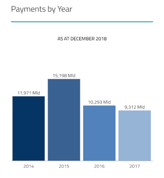 Payment by Year